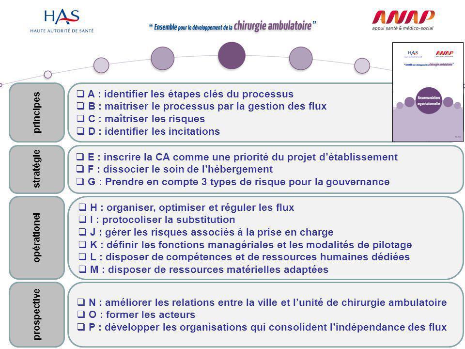 10 Présentation de la recommandation A : identifier les étapes clés du processus principes
