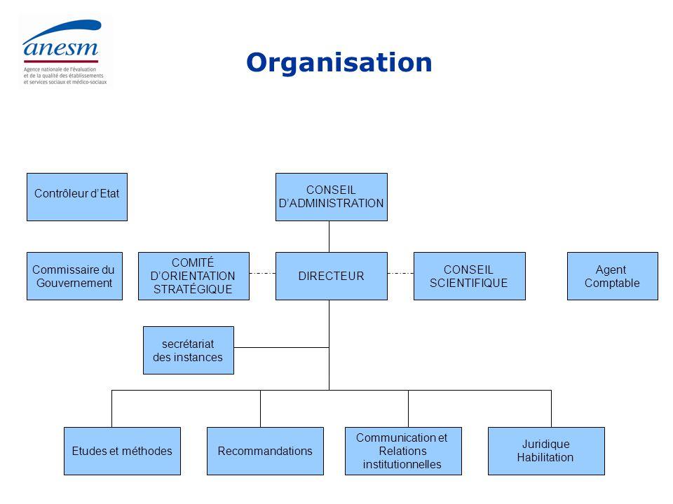Missions de l'Anesm Valider, élaborer ou actualiser des procédures, références et recommandations de bonnes pratiques professionnelles Valoriser et diffuser l'ensemble de ces procédures, références et recommandations ainsi que les informations et innovations concourant à l'amélioration de la qualité des prestations délivrées Déterminer les principes fondamentaux garantissant la qualité des procédures suivies en matière d'évaluation interne et externe et assurant leur articulation et complémentarité