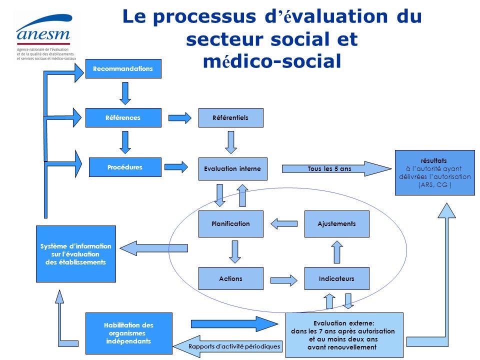 Agence nationale de l'évaluation et de la qualité des établissements et services sociaux et médico-sociaux