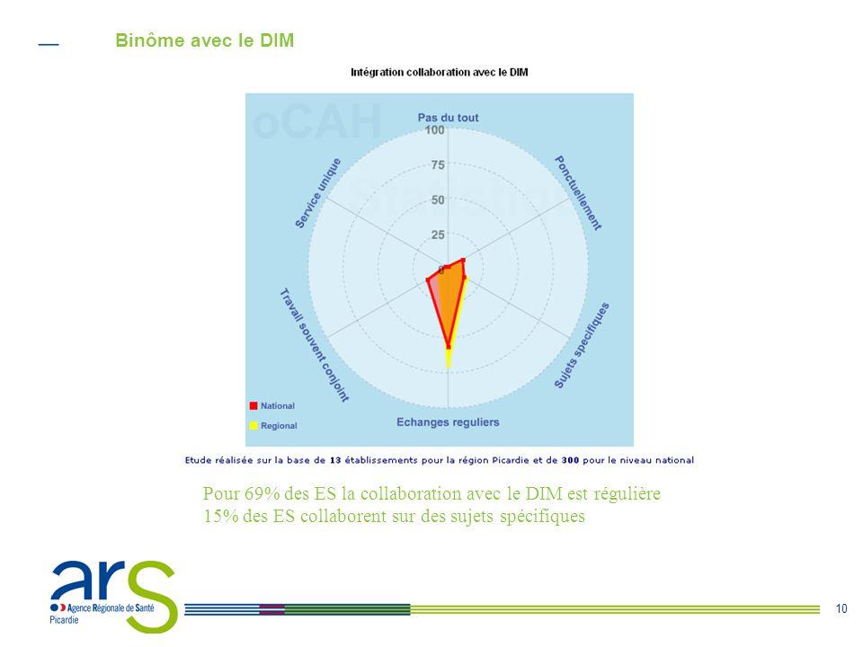 10 Binôme avec le DIM Pour 69% des ES la collaboration avec le DIM est régulière 15% des ES collaborent sur des sujets spécifiques