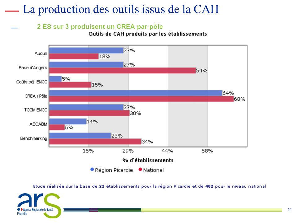 11 2 ES sur 3 produisent un CREA par pôle La production des outils issus de la CAH