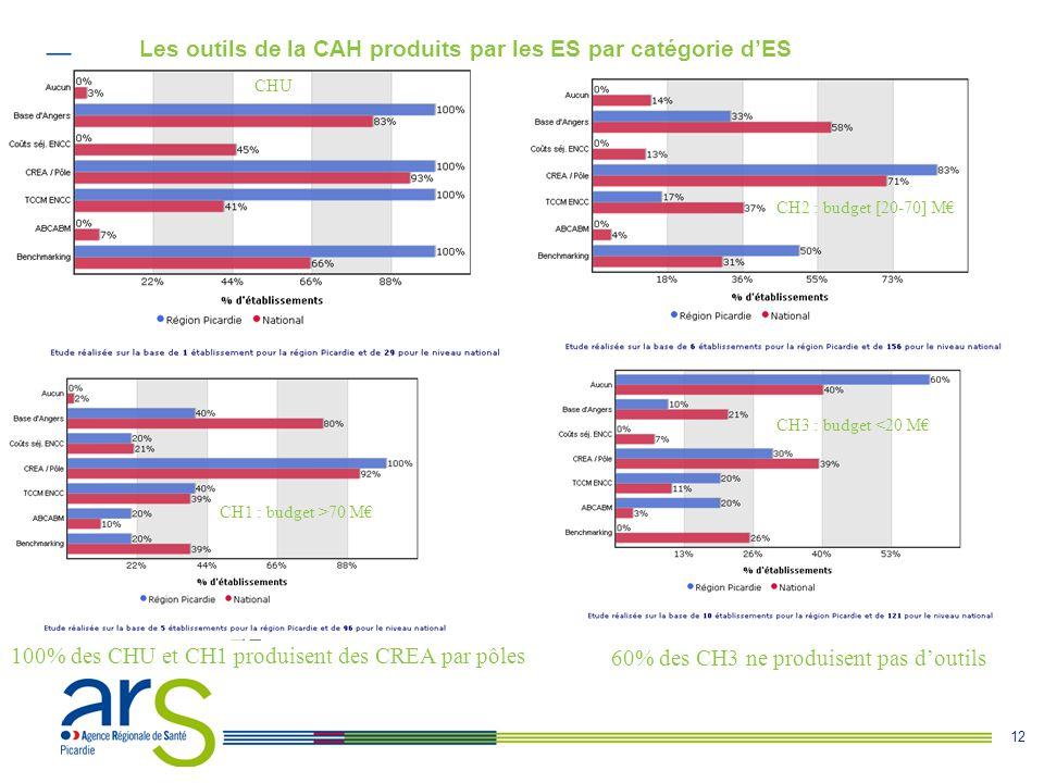 12 Les outils de la CAH produits par les ES par catégorie d'ES CHU CH1 : budget >70 M€ CH2 : budget [20-70] M€ 100% des CHU et CH1 produisent des CREA par pôles 60% des CH3 ne produisent pas d'outils CH3 : budget <20 M€