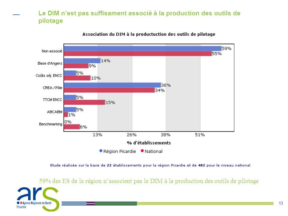 13 Le DIM n'est pas suffisament associé à la production des outils de pilotage 59% des ES de la région n'associent pas le DIM à la production des outils de pilotage