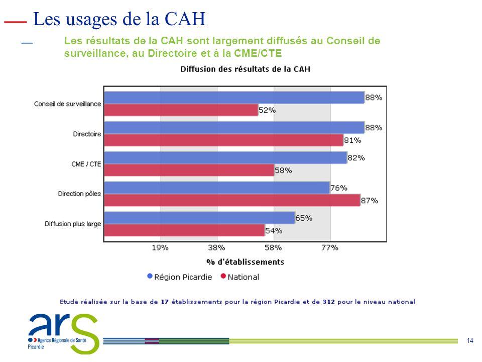 14 Les résultats de la CAH sont largement diffusés au Conseil de surveillance, au Directoire et à la CME/CTE Les usages de la CAH