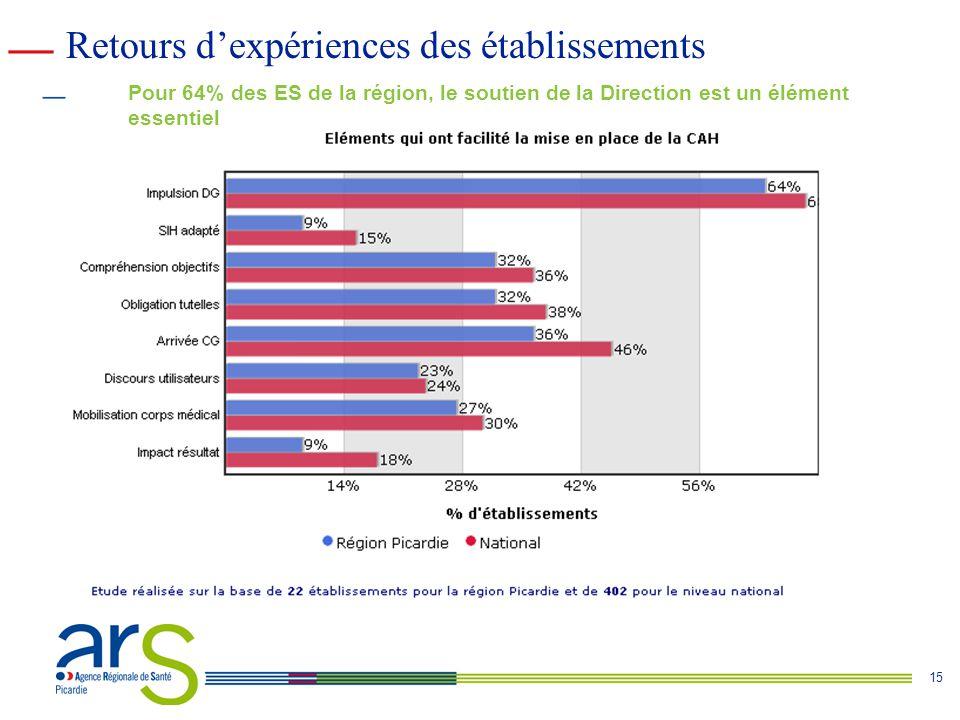15 Pour 64% des ES de la région, le soutien de la Direction est un élément essentiel Retours d'expériences des établissements