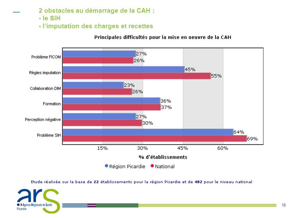 16 2 obstacles au démarrage de la CAH : - le SIH - l'imputation des charges et recettes
