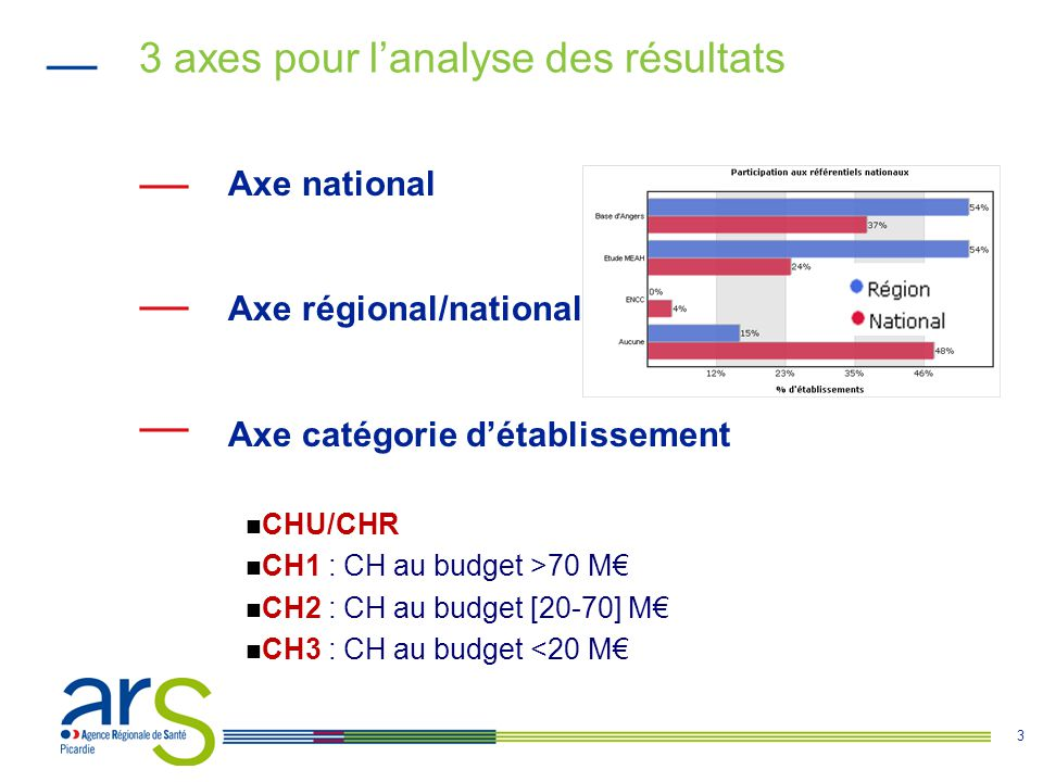 3 3 axes pour l'analyse des résultats Axe national Axe régional/national Axe catégorie d'établissement CHU/CHR CH1 : CH au budget >70 M€ CH2 : CH au b