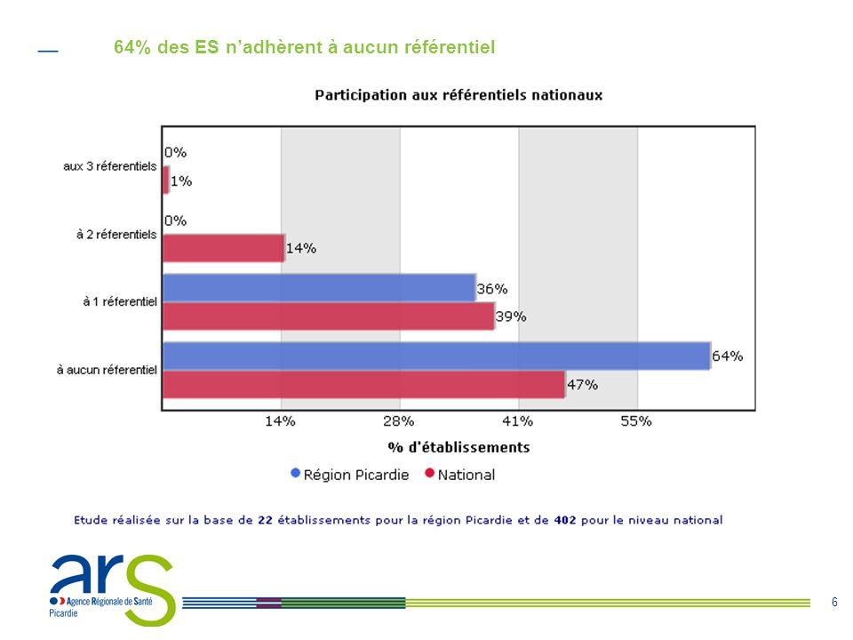 6 64% des ES n'adhèrent à aucun référentiel