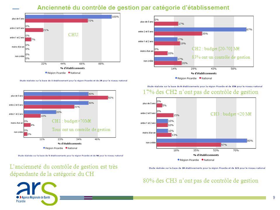 9 Ancienneté du contrôle de gestion par catégorie d'établissement CHU CH2 : budget [20-70] M€ 83% ont un contrôle de gestion CH1 : budget>70M€ Tous ont un contrôle de gestion CH3 : budget <20 M€ 17% des CH2 n'ont pas de contrôle de gestion L'ancienneté du contrôle de gestion est très dépendante de la catégorie du CH 80% des CH3 n'ont pas de contrôle de gestion