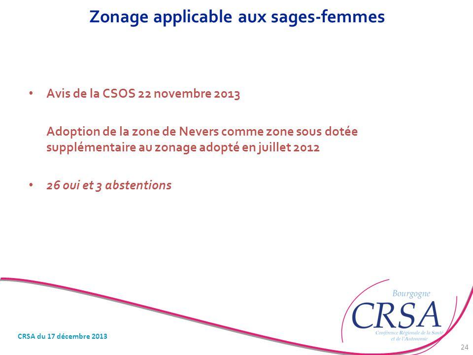 Zonage applicable aux sages-femmes Avis de la CSOS 22 novembre 2013 Adoption de la zone de Nevers comme zone sous dotée supplémentaire au zonage adopt