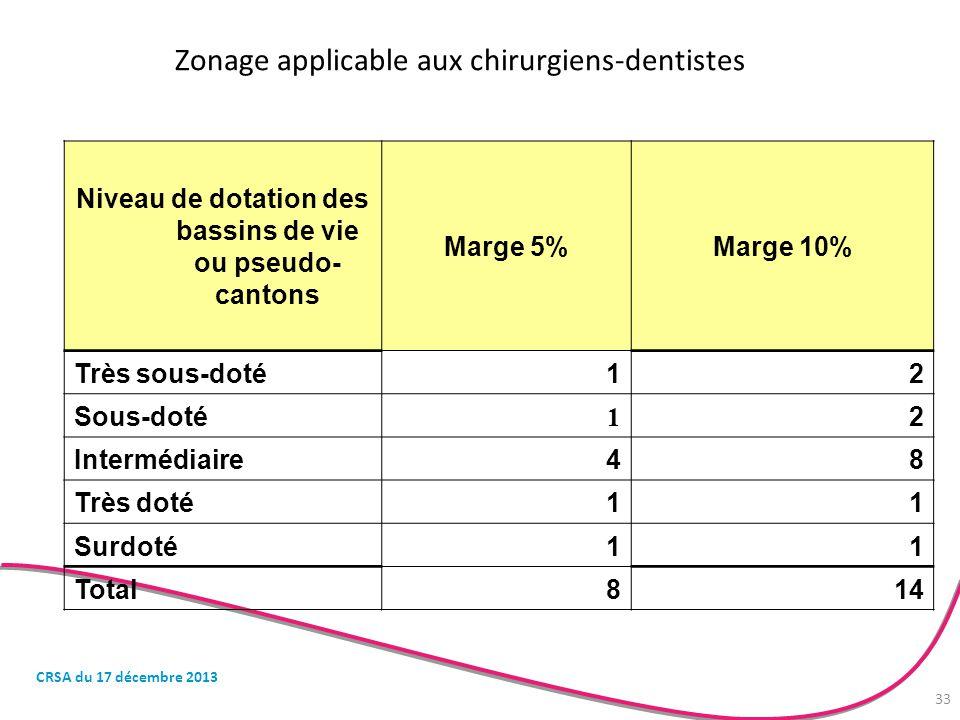 Zonage applicable aux chirurgiens-dentistes Niveau de dotation des bassins de vie ou pseudo- cantons Marge 5%Marge 10% Très sous-doté12 Sous-doté 1 2