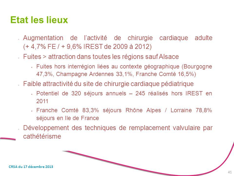 Etat les lieux - Augmentation de l'activité de chirurgie cardiaque adulte (+ 4,7% FE / + 9,6% IREST de 2009 à 2012) - Fuites > attraction dans toutes