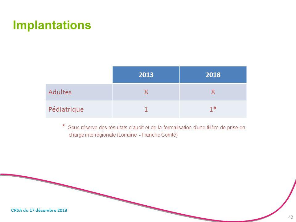 Implantations 20132018 Adultes88 Pédiatrique11*1* * Sous réserve des résultats d'audit et de la formalisation d'une filière de prise en charge interré