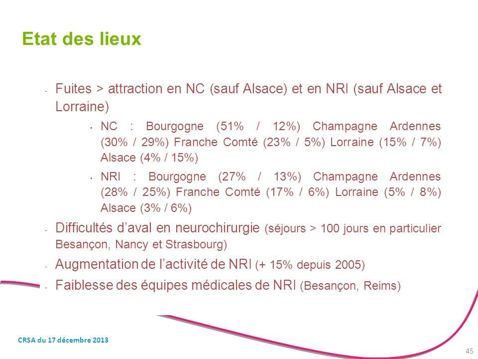 Etat des lieux - Fuites > attraction en NC (sauf Alsace) et en NRI (sauf Alsace et Lorraine) NC : Bourgogne (51% / 12%) Champagne Ardennes (30% / 29%)