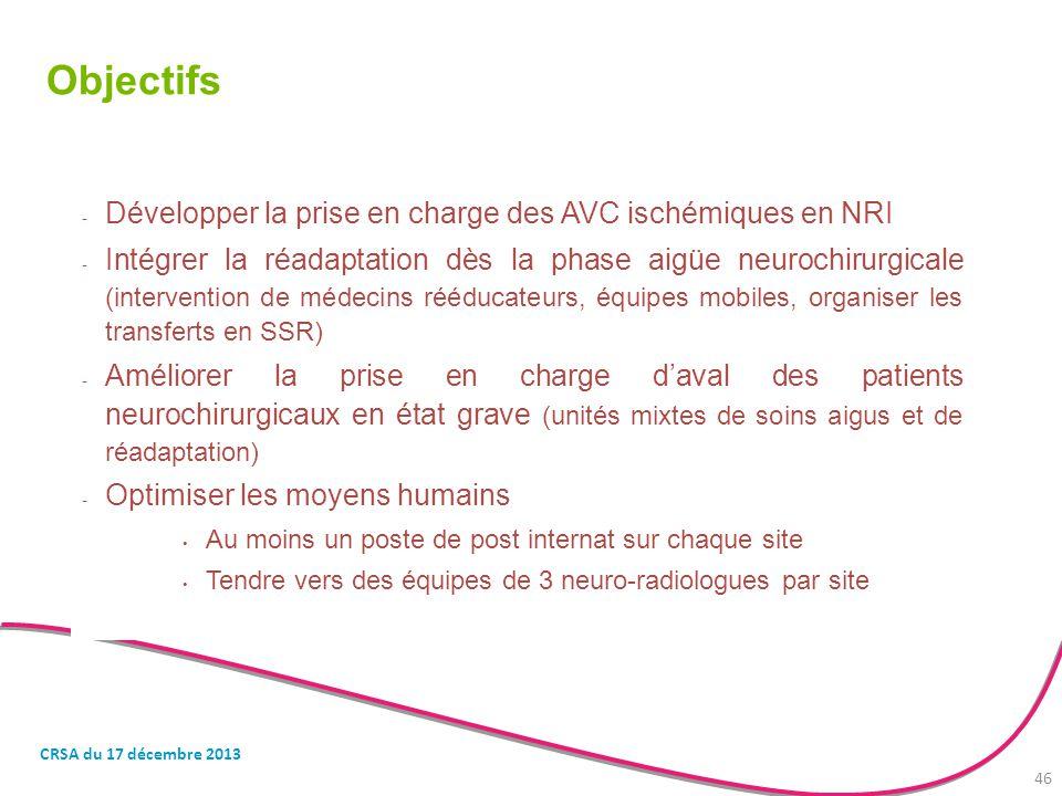 Objectifs - Développer la prise en charge des AVC ischémiques en NRI - Intégrer la réadaptation dès la phase aigüe neurochirurgicale (intervention de