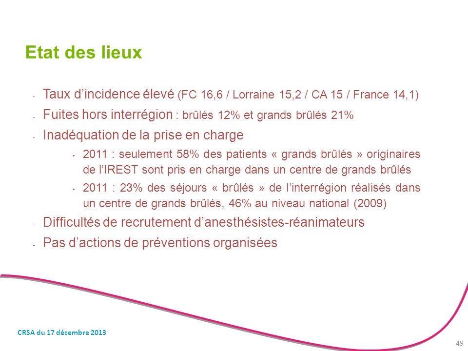 Etat des lieux - Taux d'incidence élevé (FC 16,6 / Lorraine 15,2 / CA 15 / France 14,1) - Fuites hors interrégion : brûlés 12% et grands brûlés 21% -