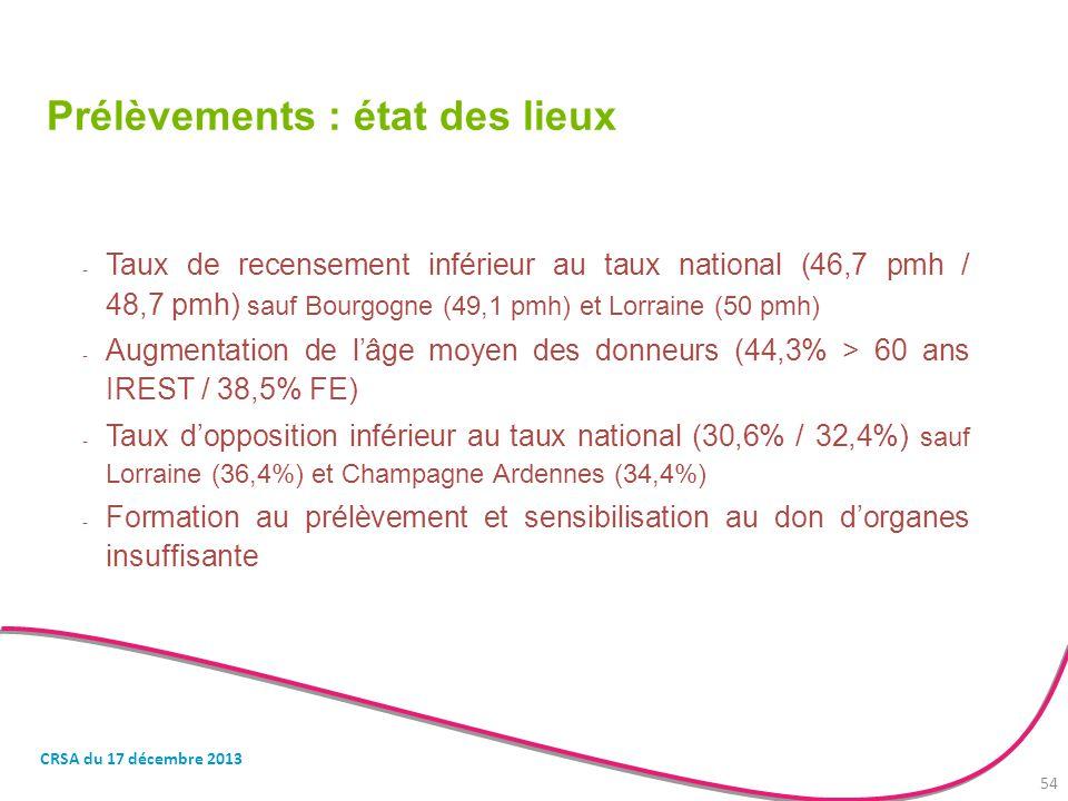 Prélèvements : état des lieux - Taux de recensement inférieur au taux national (46,7 pmh / 48,7 pmh) sauf Bourgogne (49,1 pmh) et Lorraine (50 pmh) -