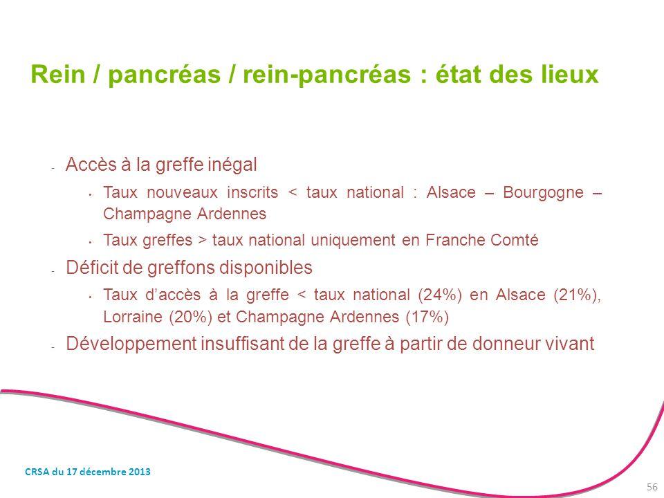 Rein / pancréas / rein-pancréas : état des lieux - Accès à la greffe inégal Taux nouveaux inscrits < taux national : Alsace – Bourgogne – Champagne Ar