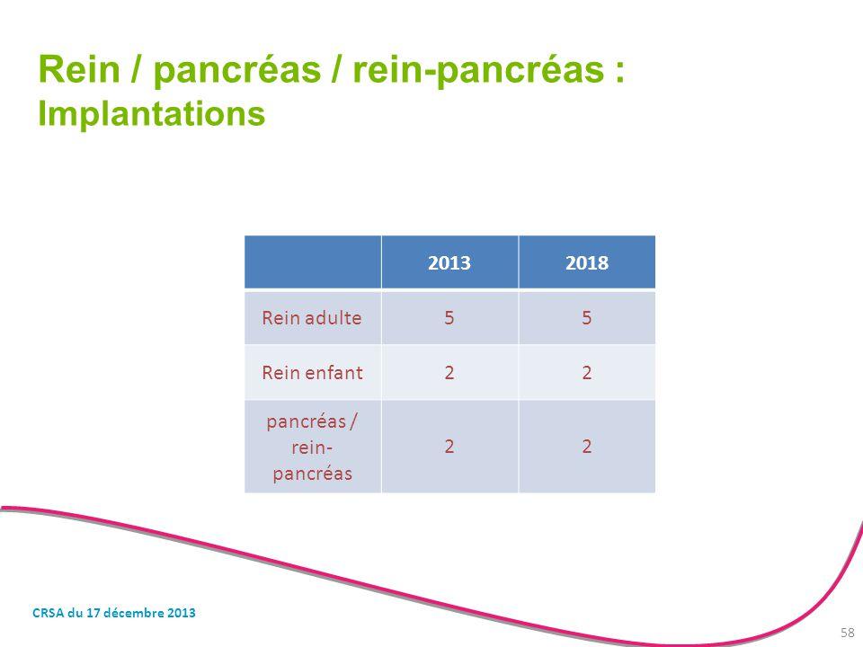 Rein / pancréas / rein-pancréas : Implantations 20132018 Rein adulte55 Rein enfant22 pancréas / rein- pancréas 22 CRSA du 17 décembre 2013 58