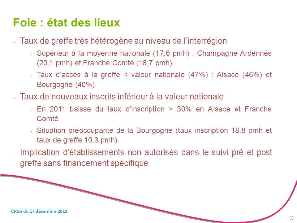 Foie : état des lieux - Taux de greffe très hétérogène au niveau de l'interrégion Supérieur à la moyenne nationale (17,6 pmh) : Champagne Ardennes (20