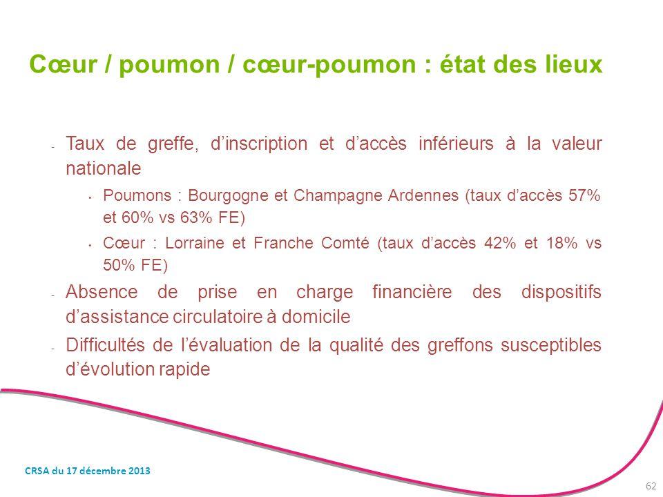 Cœur / poumon / cœur-poumon : état des lieux - Taux de greffe, d'inscription et d'accès inférieurs à la valeur nationale Poumons : Bourgogne et Champa