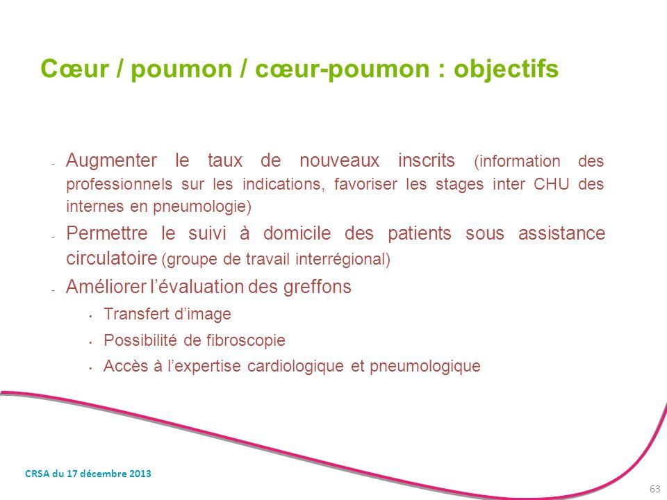 - Augmenter le taux de nouveaux inscrits (information des professionnels sur les indications, favoriser les stages inter CHU des internes en pneumolog