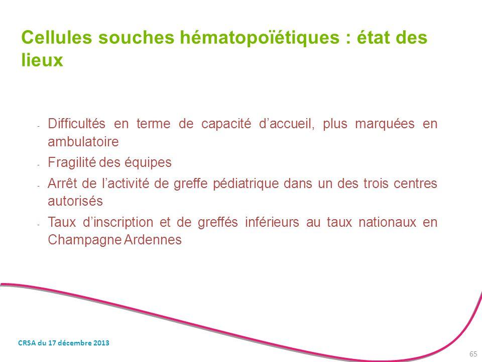 Cellules souches hématopoïétiques : état des lieux - Difficultés en terme de capacité d'accueil, plus marquées en ambulatoire - Fragilité des équipes
