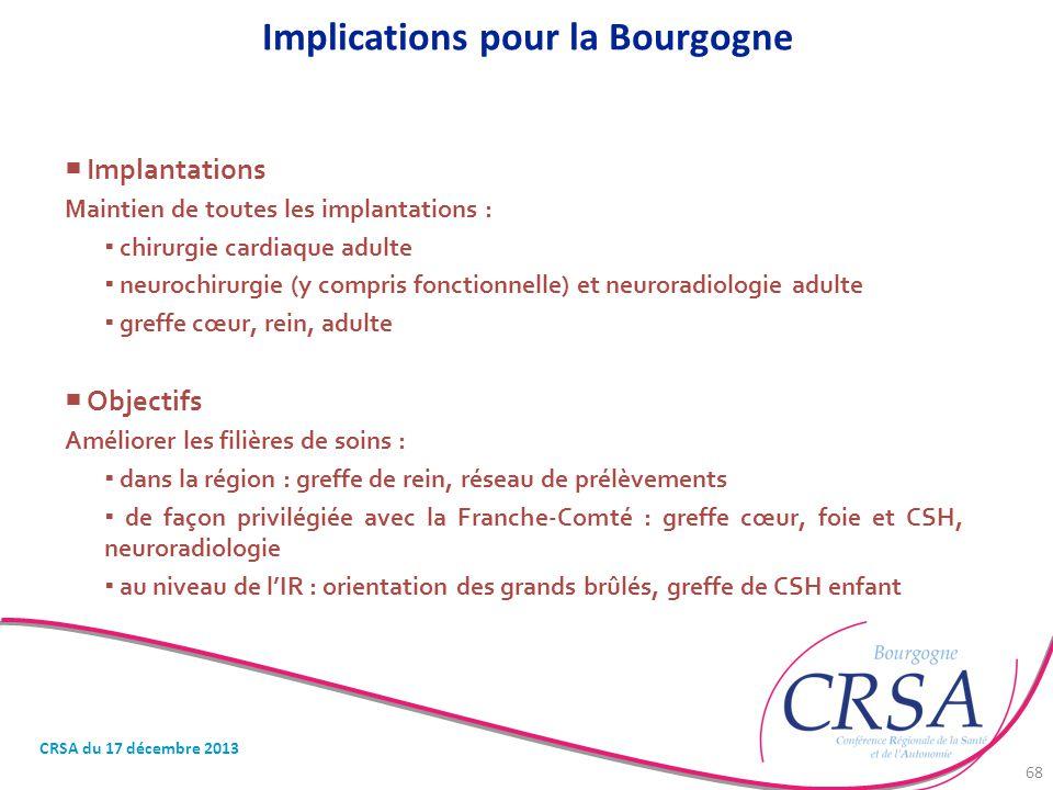 Implications pour la Bourgogne  Implantations Maintien de toutes les implantations :  chirurgie cardiaque adulte  neurochirurgie (y compris fonctio