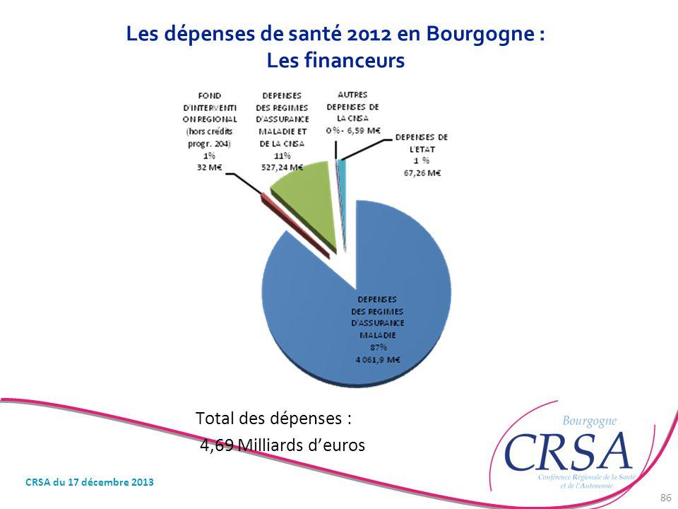 Les dépenses de santé 2012 en Bourgogne : Les financeurs Total des dépenses : 4,69 Milliards d'euros CRSA du 17 décembre 2013 86