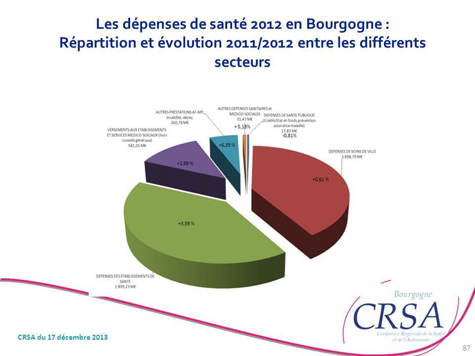 Les dépenses de santé 2012 en Bourgogne : Répartition et évolution 2011/2012 entre les différents secteurs CRSA du 17 décembre 2013 87