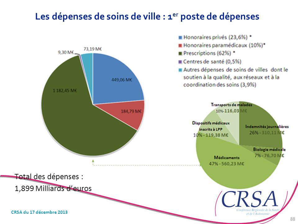 Les dépenses de soins de ville : 1 er poste de dépenses Total des dépenses : 1,899 Milliards d'euros CRSA du 17 décembre 2013 88
