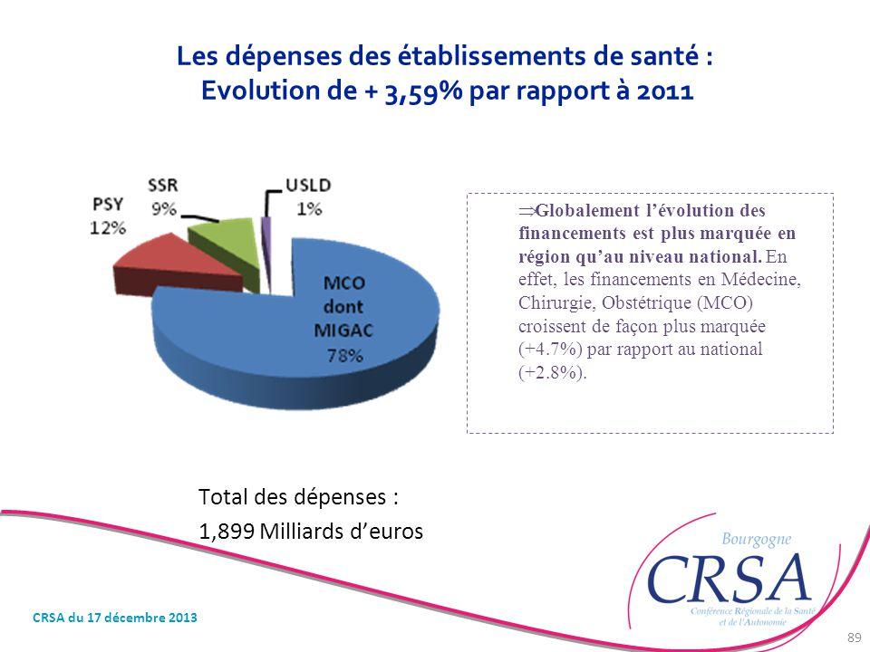 Les dépenses des établissements de santé : Evolution de + 3,59% par rapport à 2011 Total des dépenses : 1,899 Milliards d'euros  Globalement l'évolut
