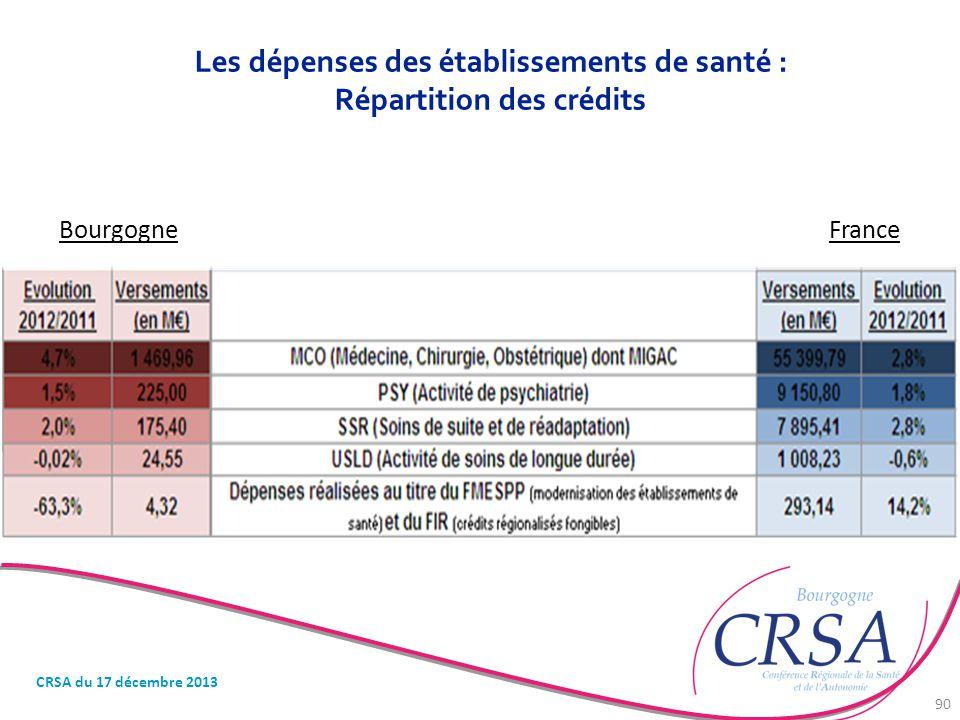 Les dépenses des établissements de santé : Répartition des crédits BourgogneFrance CRSA du 17 décembre 2013 90