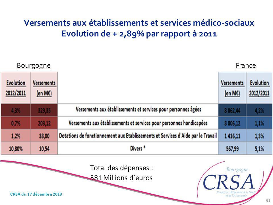 Versements aux établissements et services médico-sociaux Evolution de + 2,89% par rapport à 2011 Total des dépenses : 581 Millions d'euros BourgogneFr