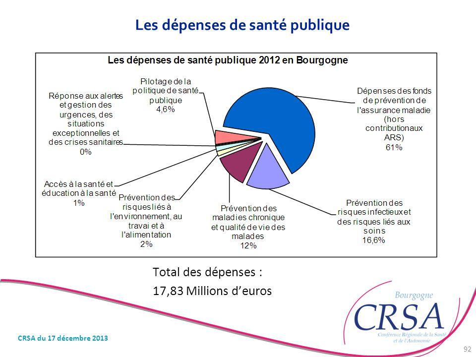 Les dépenses de santé publique Total des dépenses : 17,83 Millions d'euros CRSA du 17 décembre 2013 92