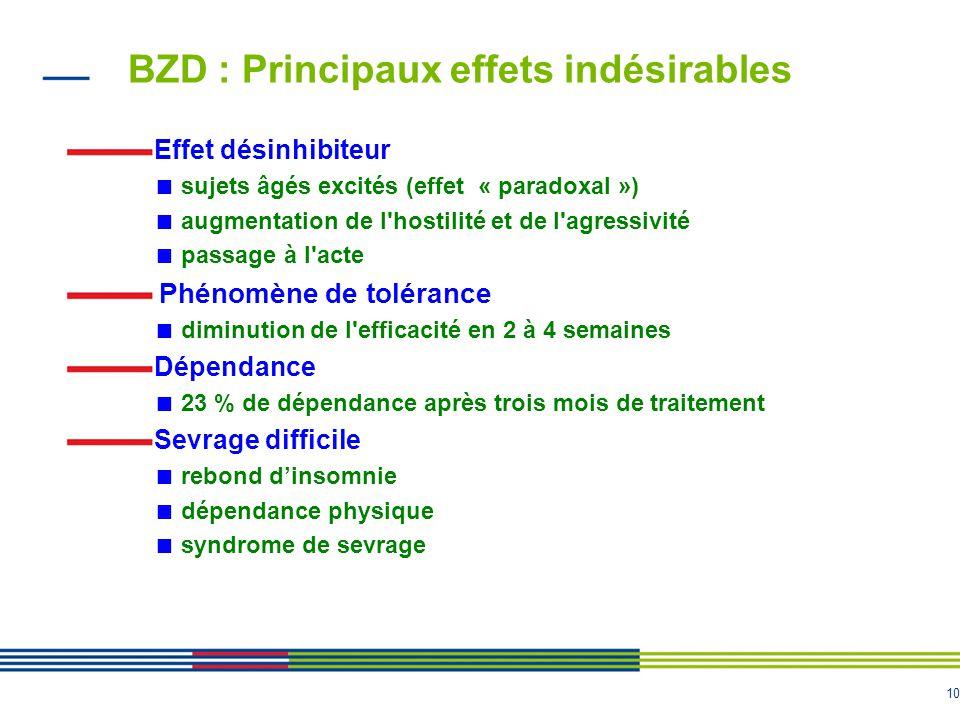 10 BZD : Principaux effets indésirables Effet désinhibiteur sujets âgés excités (effet « paradoxal ») augmentation de l'hostilité et de l'agressivité
