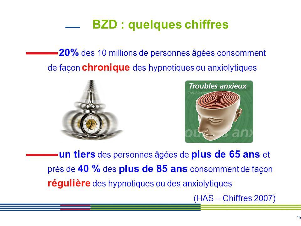 15 BZD : quelques chiffres 20% des 10 millions de personnes âgées consomment de façon chronique des hypnotiques ou anxiolytiques un tiers des personne