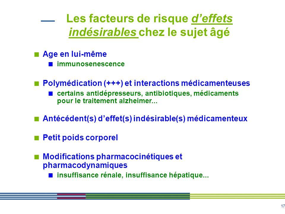 17 Les facteurs de risque d'effets indésirables chez le sujet âgé Age en lui-même immunosenescence Polymédication (+++) et interactions médicamenteuse