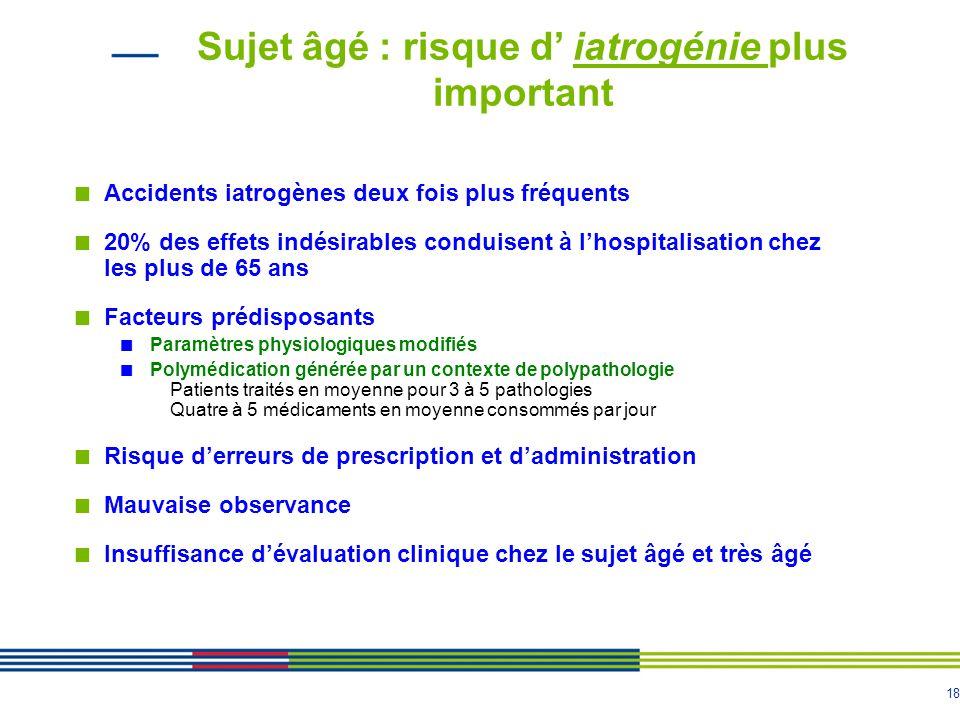 18 Sujet âgé : risque d' iatrogénie plus important Accidents iatrogènes deux fois plus fréquents 20% des effets indésirables conduisent à l'hospitalis