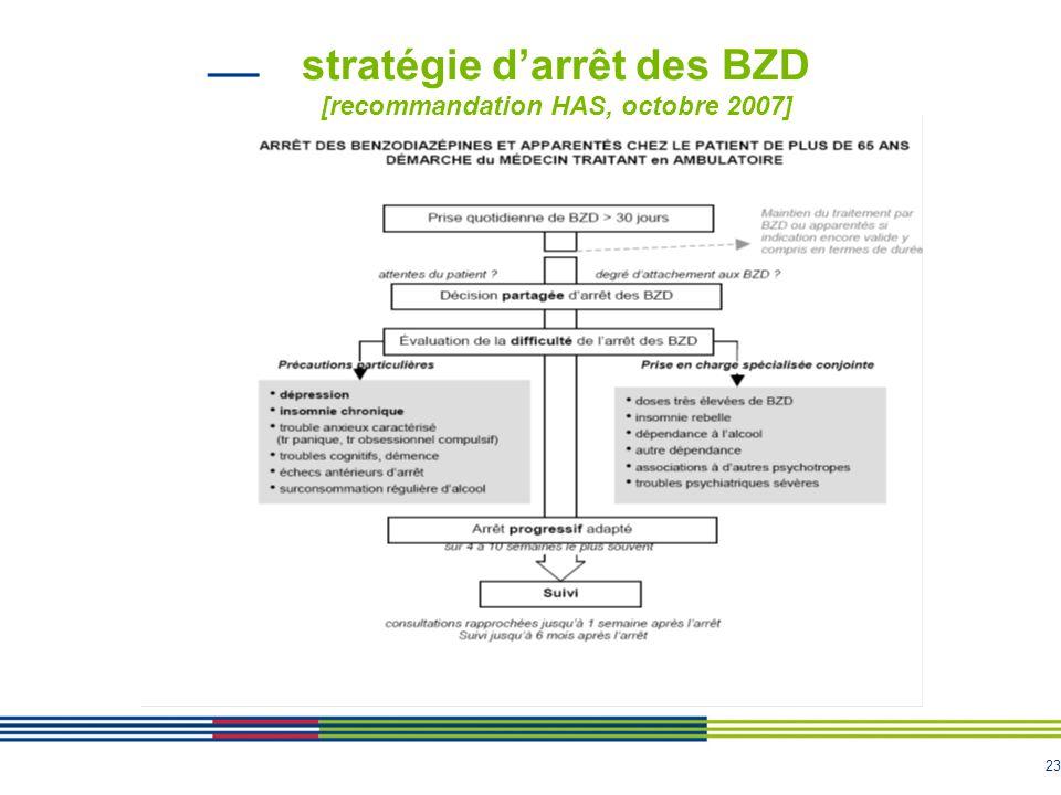 23 stratégie d'arrêt des BZD [recommandation HAS, octobre 2007]