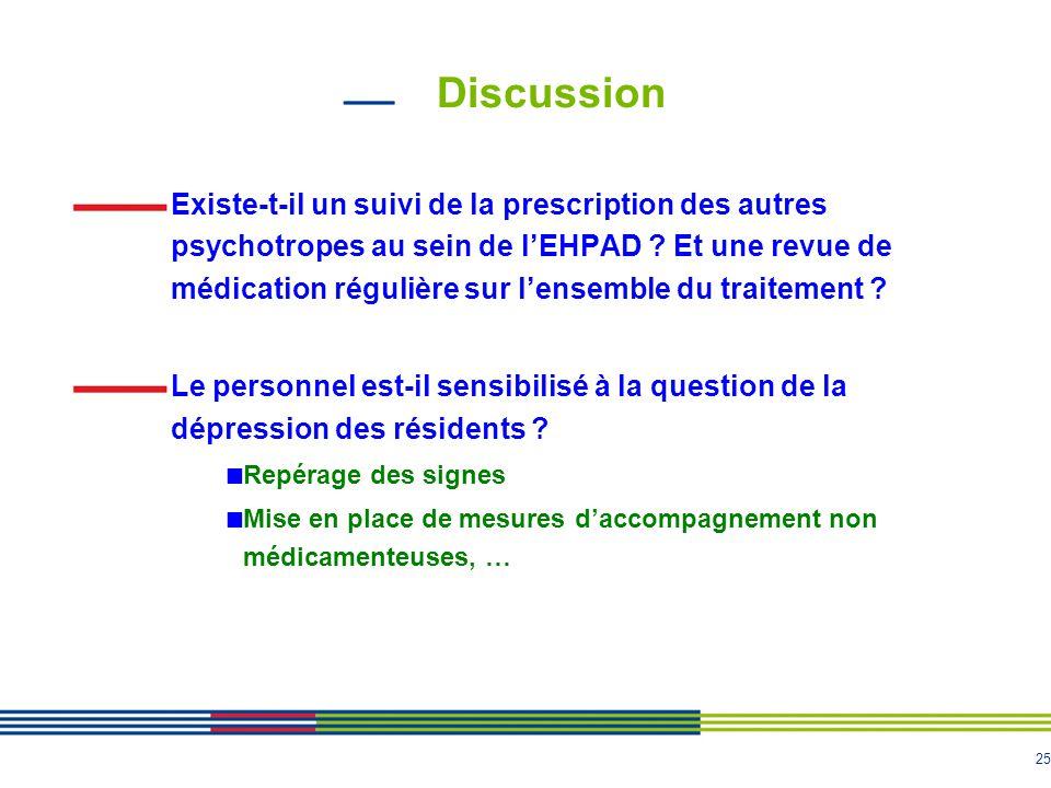 25 Existe-t-il un suivi de la prescription des autres psychotropes au sein de l'EHPAD ? Et une revue de médication régulière sur l'ensemble du traitem