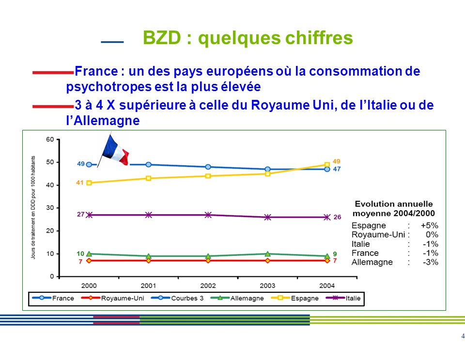 4 BZD : quelques chiffres France : un des pays européens où la consommation de psychotropes est la plus élevée 3 à 4 X supérieure à celle du Royaume U