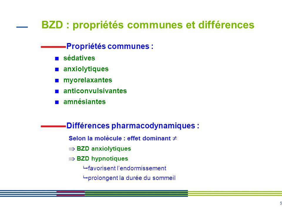 5 BZD : propriétés communes et différences Propriétés communes : sédatives anxiolytiques myorelaxantes anticonvulsivantes amnésiantes Différences phar