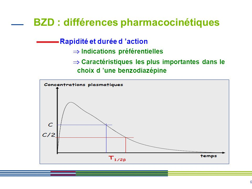 6 BZD : différences pharmacocinétiques Rapidité et durée d 'action  Indications préférentielles  Caractéristiques les plus importantes dans le choix