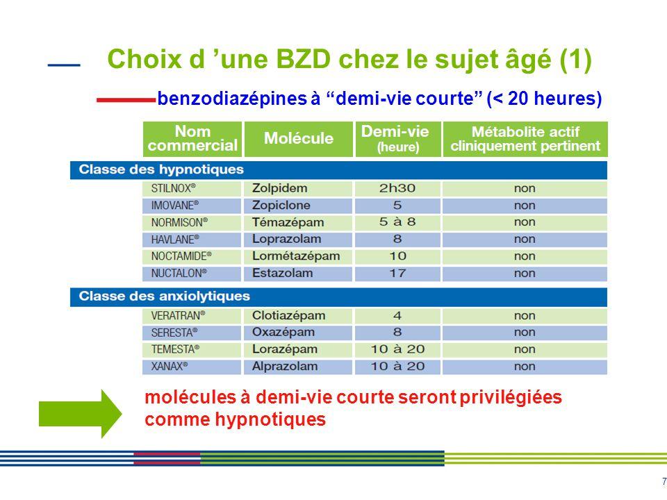 """7 Choix d 'une BZD chez le sujet âgé (1) benzodiazépines à """"demi-vie courte"""" (< 20 heures) molécules à demi-vie courte seront privilégiées comme hypno"""