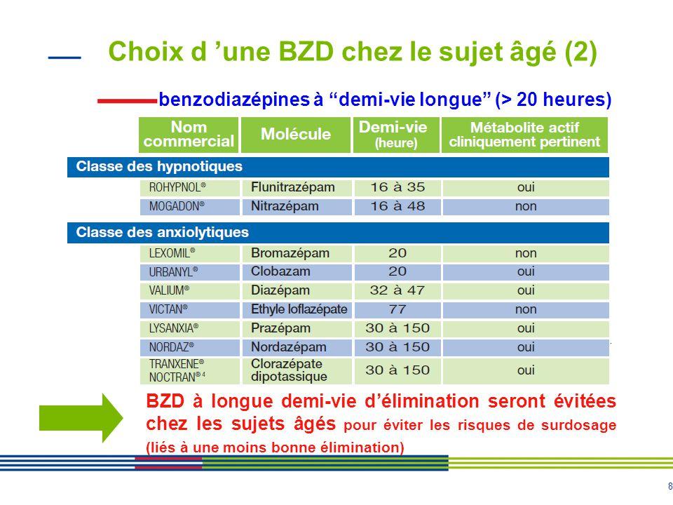 """8 benzodiazépines à """"demi-vie longue"""" (> 20 heures) BZD à longue demi-vie d'élimination seront évitées chez les sujets âgés pour éviter les risques de"""