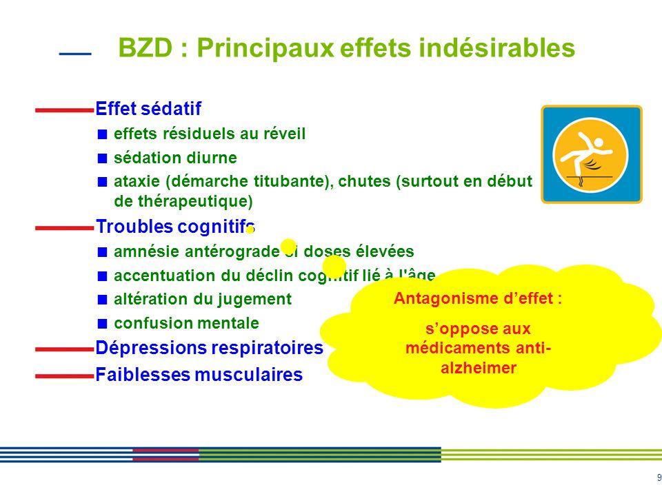 9 BZD : Principaux effets indésirables Effet sédatif effets résiduels au réveil sédation diurne ataxie (démarche titubante), chutes (surtout en début