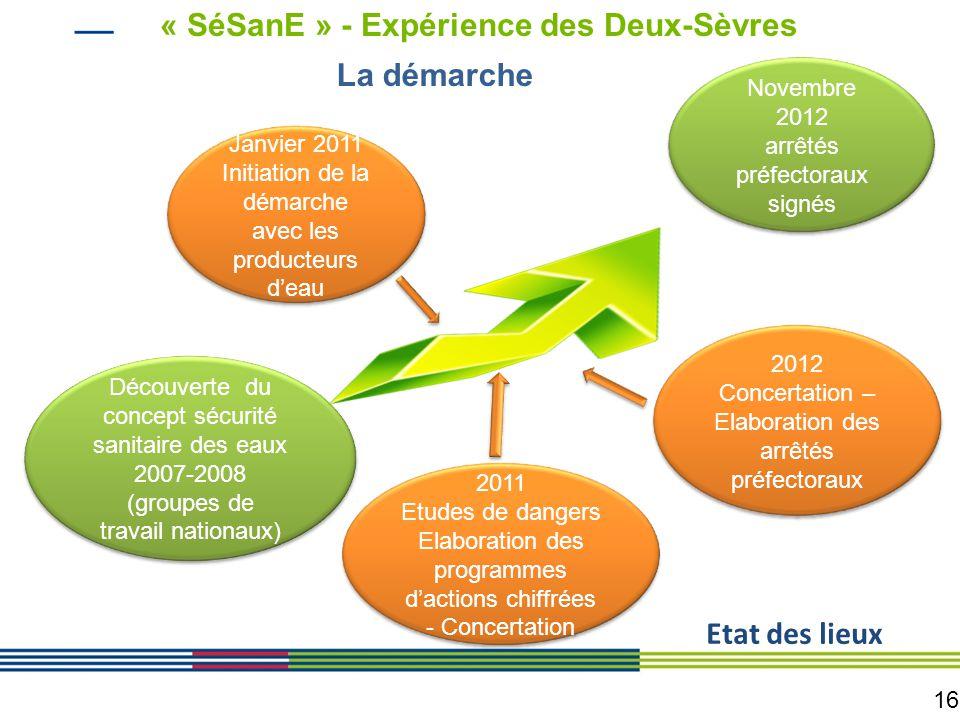 16 Découverte du concept sécurité sanitaire des eaux 2007-2008 (groupes de travail nationaux) Novembre 2012 arrêtés préfectoraux signés La démarche Ja