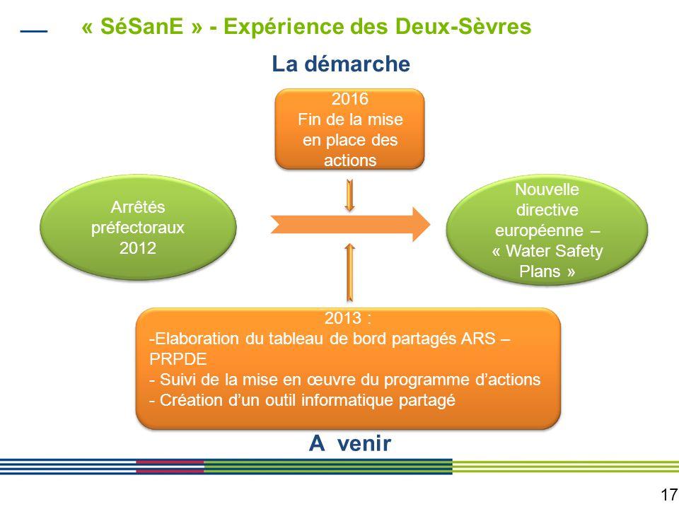 17 « SéSanE » - Expérience des Deux-Sèvres Arrêtés préfectoraux 2012 Nouvelle directive européenne – « Water Safety Plans » 2013 : -Elaboration du tab