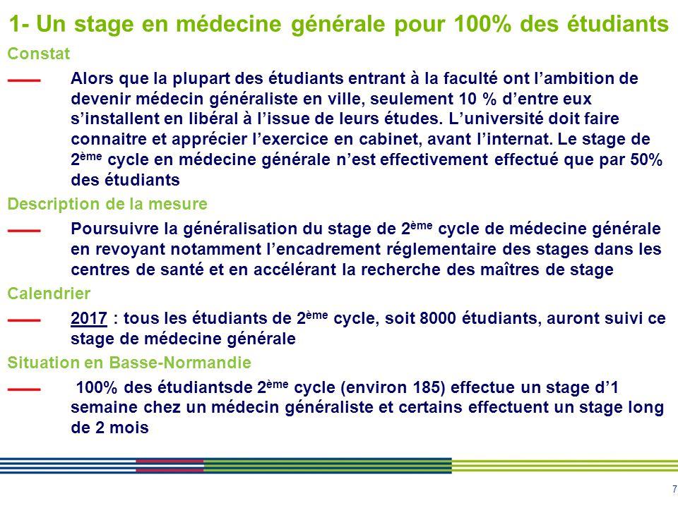 7 1- Un stage en médecine générale pour 100% des étudiants Constat Alors que la plupart des étudiants entrant à la faculté ont l'ambition de devenir m